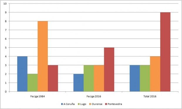 31 Feciga (Estatísticas)